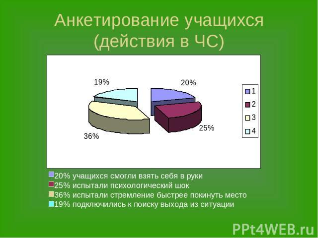 Анкетирование учащихся (действия в ЧС)