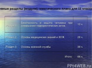 Основные разделы (модули) тематического плана для 11 класса.  Раздел 1. Безопас