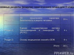 Основные разделы (модули) тематического плана для 8 класса.  Раздел 1. ЧС техно