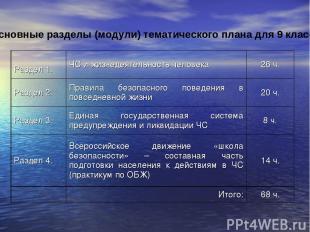 Основные разделы (модули) тематического плана для 9 класса. Раздел 1. ЧС и жизне