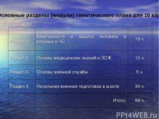 Основные разделы (модули) тематического плана для 10 класса. Раздел 1. Безопасно