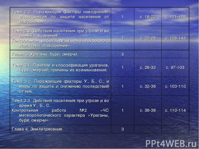 Тема 2.2. Поражающие факторы наводнений. Мероприятия по защите населения от наводнения. 1 с. 18-22 с. 121-126 Тема 2.3. Действия населения при угрозе и во время наводнения. Контрольная работа № 1 «ЧС природного характера. Наводнение». 1 с. 22-25 с. …
