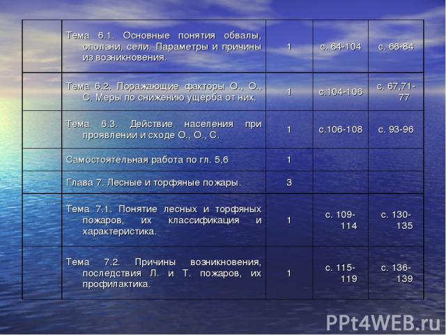 Тема 6.1. Основные понятия обвалы, оползни, сели. Параметры и причины из возникновения. 1 с. 64-104 с. 66-84  Тема 6.2. Поражающие факторы О., О., С. Меры по снижению ущерба от них. 1 с.104-106 с. 67,71-77  Тема 6.3. Действие населения при прояв…