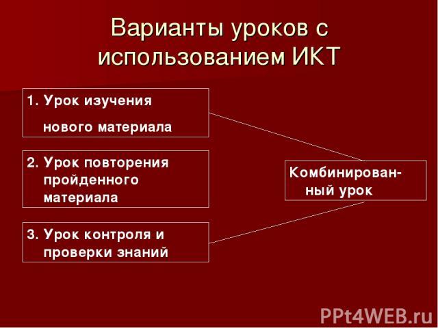 Варианты уроков с использованием ИКТ Урок изучения нового материала 2. Урок повторения пройденного материала 3. Урок контроля и проверки знаний Комбинирован-ный урок