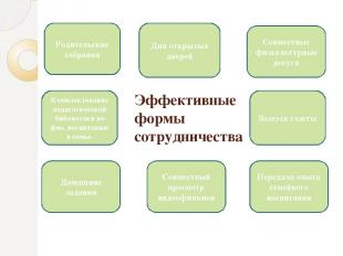 Эффективные формы сотрудничества Родительские собрания Дни открытых дверей Совме