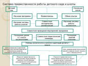 Система преемственности работы детского сада и школы Изучение программы Начальна