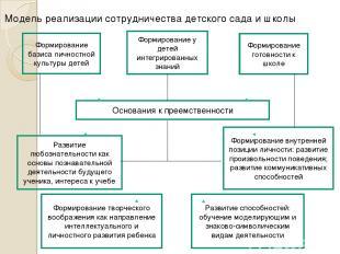 Модель реализации сотрудничества детского сада и школы Формирование базиса лично