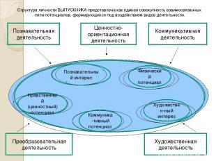 Структура личности ВЫПУСКНИКА представлена как единая совокупность взаимосвязанн
