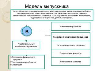 Модель выпускника Цель: обеспечить индивидуальную траекторию комплексного развит