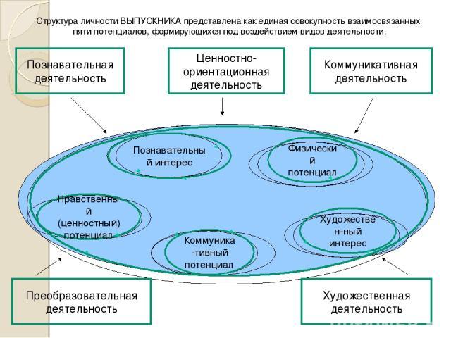 Структура личности ВЫПУСКНИКА представлена как единая совокупность взаимосвязанных пяти потенциалов, формирующихся под воздействием видов деятельности. Познавательная деятельность Преобразовательная деятельность Коммуникативная деятельность Художест…