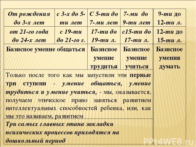 От рождения до 3-х лет с 3-х до 5-ти лет C 5-ти до 7-ми лет 7-ми до 9-ти лет 9-ти до 12-ти л. от 21-го года до 24-х лет с 19-ти до 21-го г. 17-ти до 19-ти л. с15-ти до 17-ти л. 12-ти до 15-ти л. Базисное умение общаться Базисное умение трудитья Бази…