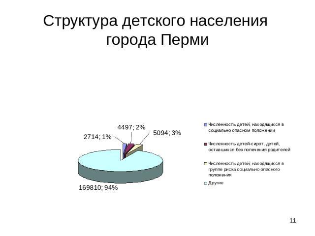 * Структура детского населения города Перми