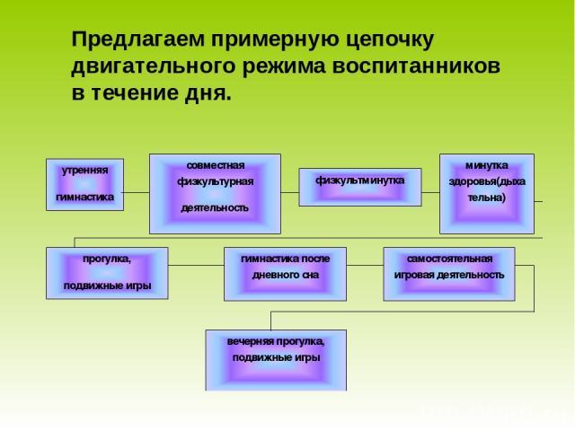Предлагаем примерную цепочку двигательного режима воспитанников в течение дня.