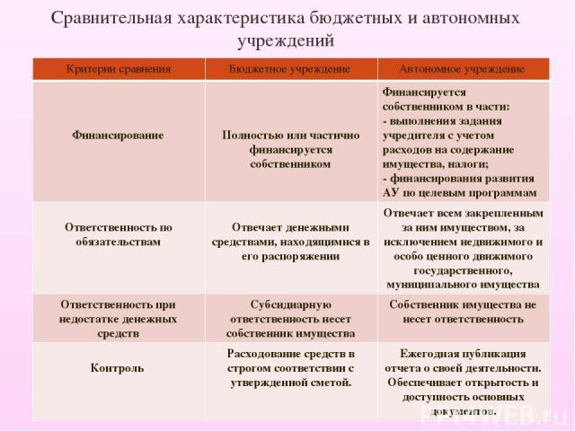 Особенности финансов автономных учреждений