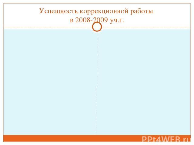 Успешность коррекционной работы в 2008-2009 уч.г.