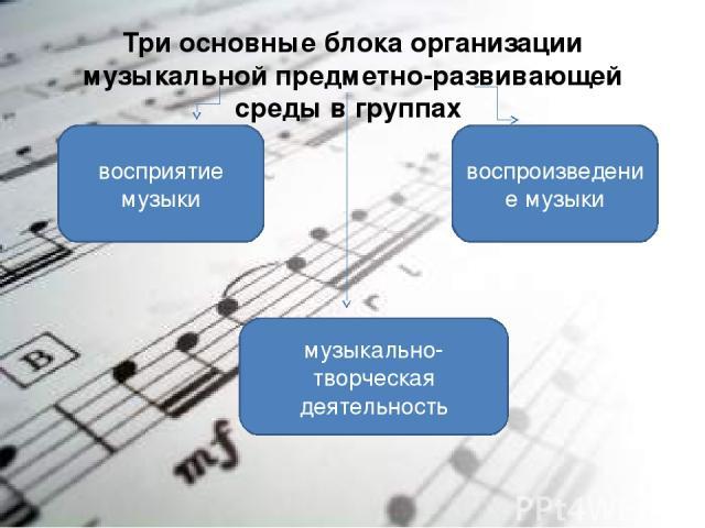 Три основные блока организации музыкальной предметно-развивающей среды в группах восприятие музыки воспроизведение музыки музыкально-творческая деятельность