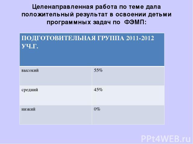 Целенаправленная работа по теме дала положительный результат в освоении детьми программных задач по ФЭМП: ПОДГОТОВИТЕЛЬНАЯ ГРУППА 2011-2012 УЧ.Г. высокий 55% средний 45% низкий 0%