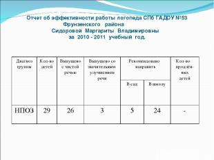 Отчет об эффективности работы логопеда СПб ГАДОУ №53 Фрунзенского района Сидоров