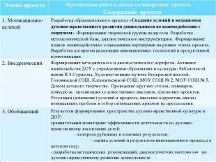 Этапы проекта Организация работы д/сада по внедрению проекта Содержание проекта