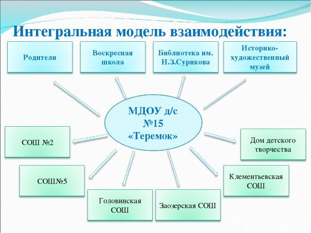 Интегральная модель взаимодействия: