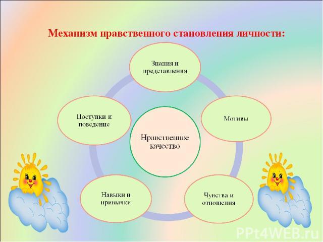 Механизм нравственного становления личности: