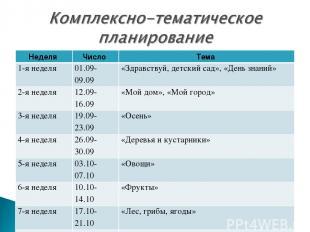 Неделя Число Тема 1-я неделя 01.09-09.09 «Здравствуй, детский сад», «День знаний
