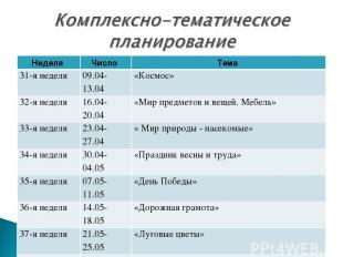 Неделя Число Тема 31-я неделя 09.04-13.04 «Космос» 32-я неделя 16.04-20.04 «Мир