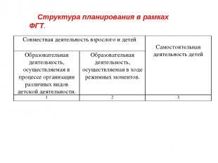 Структура планирования в рамках ФГТ. Совместная деятельность взрослого и детей С