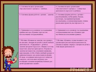 4. Основная модель организации образовательного процесса – учебная. 4. Основная