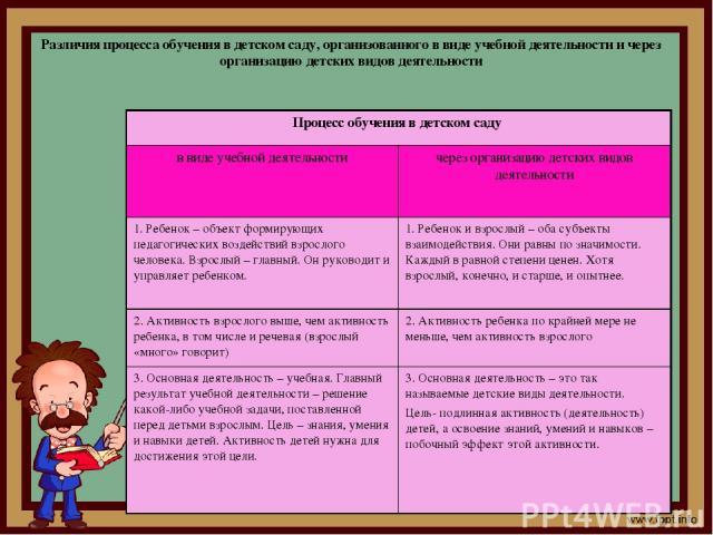 Различия процесса обучения в детском саду, организованного в виде учебной деятельности и через организацию детских видов деятельности Процесс обучения в детском саду в виде учебной деятельности через организацию детских видов деятельности 1. Ребенок…