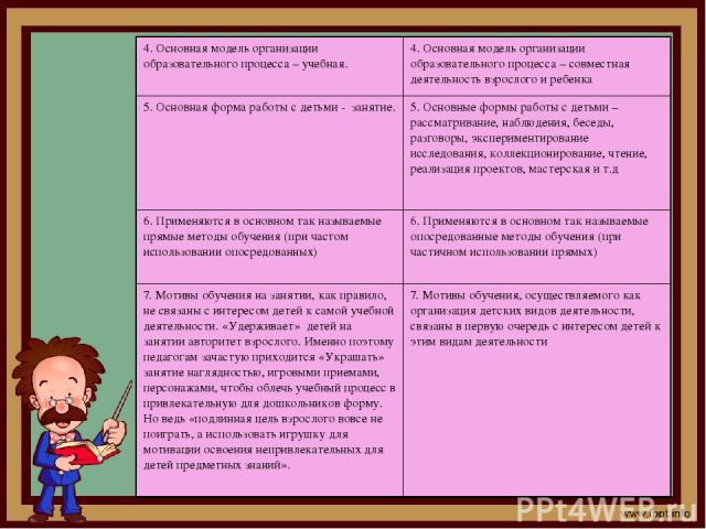 4. Основная модель организации образовательного процесса – учебная. 4. Основная модель организации образовательного процесса – совместная деятельность взрослого и ребенка 5. Основная форма работы с детьми - занятие. 5. Основные формы работы с детьми…