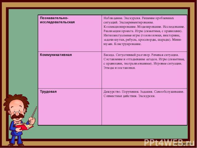 Познавательно-исследовательская Наблюдение. Экскурсия. Решение проблемных ситуаций. Экспериментирование. Коллекционирование. Моделирование. Исследование. Реализация проекта. Игры (сюжетные, с правилами). Интеллектуальные игры (головоломки, викторины…