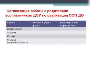 Организация работы с родителями воспитанников ДОУ по реализации ООП ДО Группы Ос