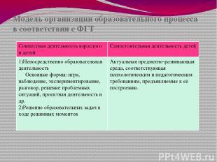 Модель организации образовательного процесса в соответствии с ФГТ Совместная дея