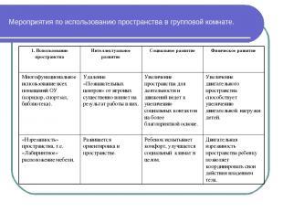 Мероприятия по использованию пространства в групповой комнате. 1. Использование