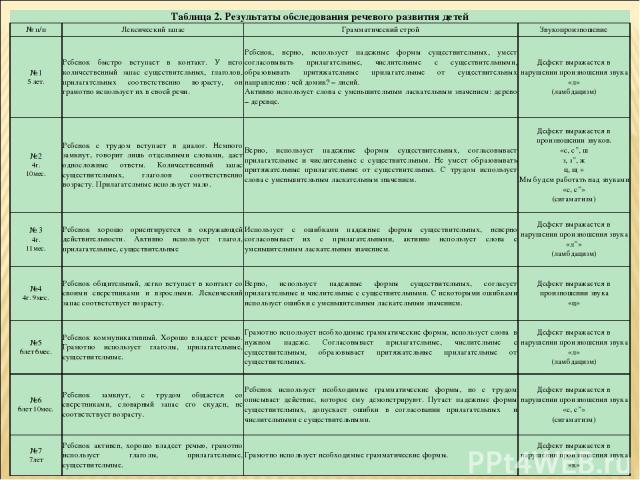 Таблица 2. Результаты обследования речевого развития детей № п/п Лексический запас Грамматический строй Звукопроизношение №1 5 лет. Ребенок быстро вступает в контакт. У него количественный запас существительных, глаголов, прилагательных соответствен…