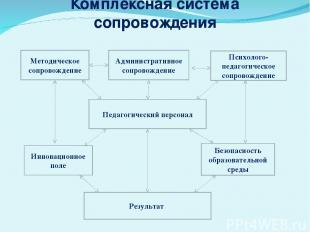 Комплексная система сопровождения Методическое сопровождение Психолого-педагогич