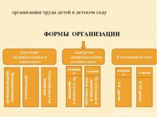 организация труда детей в детском саду ФОРМЫ ОРГАНИЗАЦИИ дежурства (индивидуальн