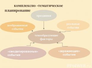 комплексно -тематическое планирование темообразующие факторы «заражающие» событи