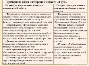 Примерные виды интеграции области «Труд» По задачам и содержанию психолого-педаг