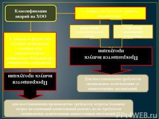 Классификация аварий на ХОО 1. Аварии в результате взрывов, вызывающих разрушени