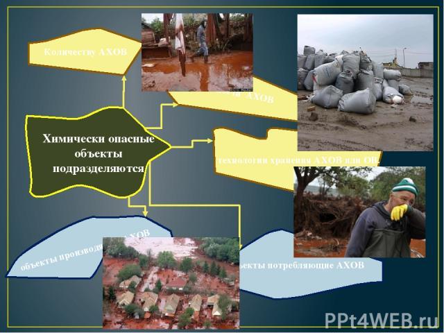 Химически опасные объекты подразделяются Количеству АХОВ токсичности АХОВ технологии хранения АХОВ или ОВ. объекты производящие АХОВ объекты потребляющие АХОВ
