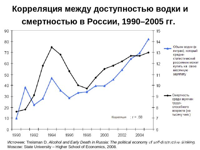 Корреляция между доступностью водки и смертностью в России, 1990–2005 гг. Источник: Treisman D. Alcohol and Early Death in Russia: The political economy of self-destructive drinking. Moscow: State University – Higher School of Economics, 2008.