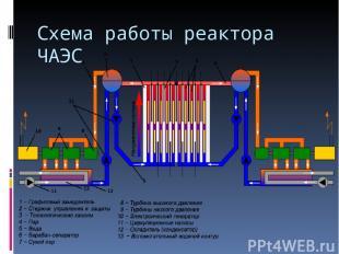 Схема работы реактора ЧАЭС