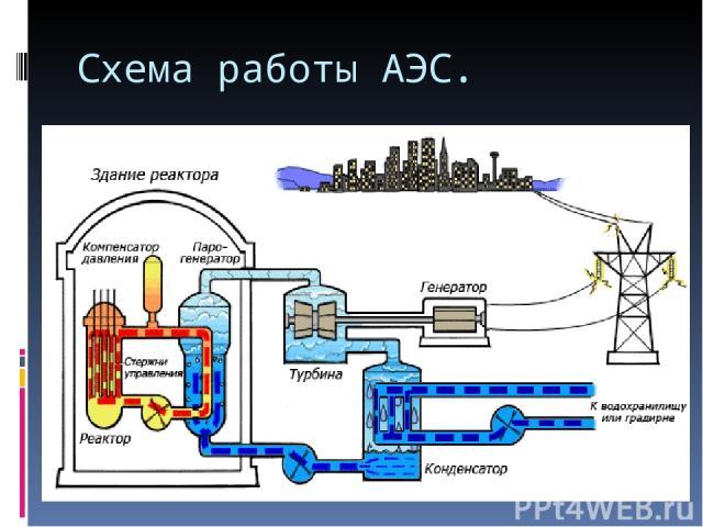 Схема работы АЭС.