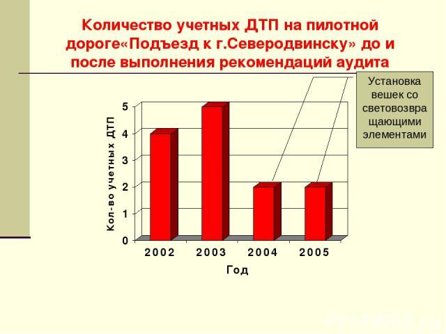 Количество учетных ДТП на пилотной дороге«Подъезд к г.Северодвинску» до и после выполнения рекомендаций аудита Установка вешек со световозвращающими элементами