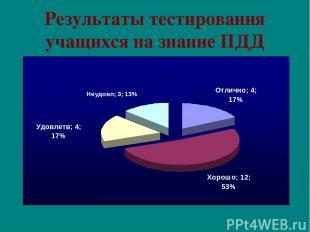 Результаты тестирования учащихся на знание ПДД