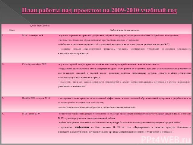 Этап Сроки выполнения Содержание деятельности 1. Май - сентябрь 2009 - изучение нормативно-правовых документов, научной литературы, периодической печати по проблеме исследования; - знакомство с моделями образовательных программ школ города Ставропол…
