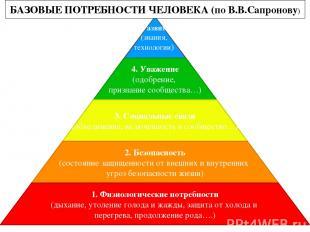 БАЗОВЫЕ ПОТРЕБНОСТИ ЧЕЛОВЕКА (по В.В.Сапронову)