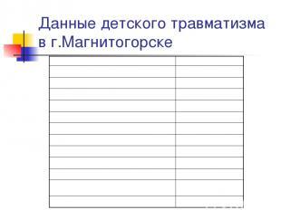 Данные детского травматизма в г.Магнитогорске Место получения травмы Число детей